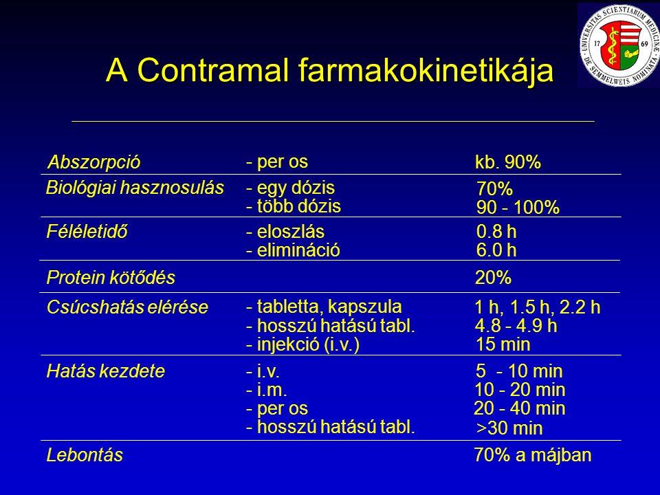 A Contramal farmakokinetikája Féléletidő- eloszlás - elimináció 0.8 h 6.0 h Csúcshatás elérése - tabletta, kapszula - hosszú hatású tabl.