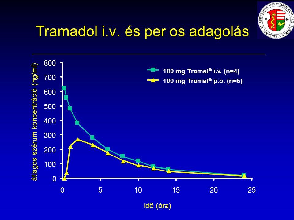 Tramadol i.v. és per os adagolás 0 100 200 300 400 500 600 700 800 0510152025 100 mg Tramal ® i.v.
