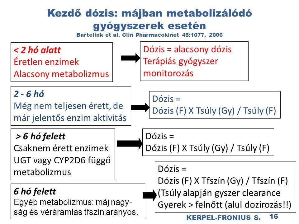 15 Kezdő dózis: májban metabolizálódó gyógyszerek esetén Bartelink et al.