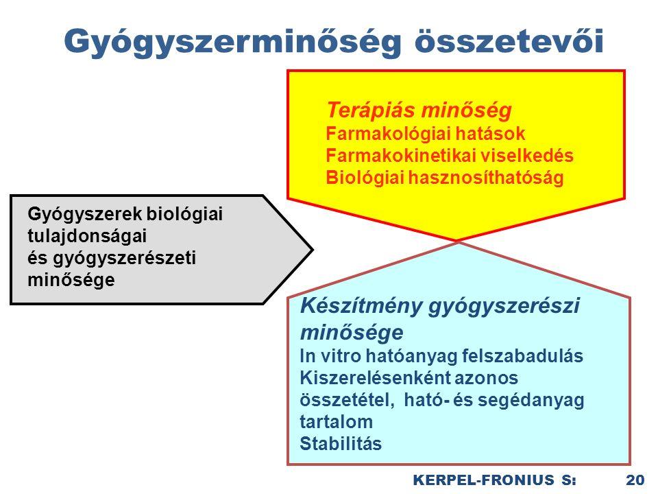 Gyógyszerminőség összetevői KERPEL-FRONIUS S: 20 Terápiás minőség Farmakológiai hatások Farmakokinetikai viselkedés Biológiai hasznosíthatóság Készítmény gyógyszerészi minősége In vitro hatóanyag felszabadulás Kiszerelésenként azonos összetétel, ható- és segédanyag tartalom Stabilitás Gyógyszerek biológiai tulajdonságai és gyógyszerészeti minősége