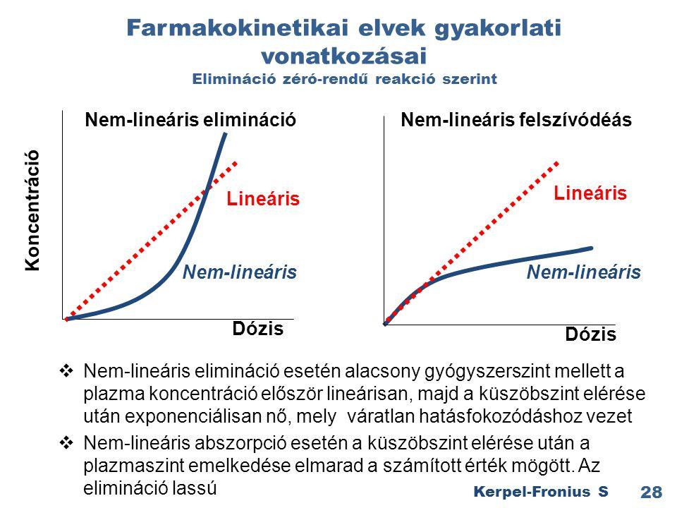 Farmakokinetikai elvek gyakorlati vonatkozásai Elimináció zéró-rendű reakció szerint  Nem-lineáris elimináció esetén alacsony gyógyszerszint mellett a plazma koncentráció először lineárisan, majd a küszöbszint elérése után exponenciálisan nő, mely váratlan hatásfokozódáshoz vezet  Nem-lineáris abszorpció esetén a küszöbszint elérése után a plazmaszint emelkedése elmarad a számított érték mögött.