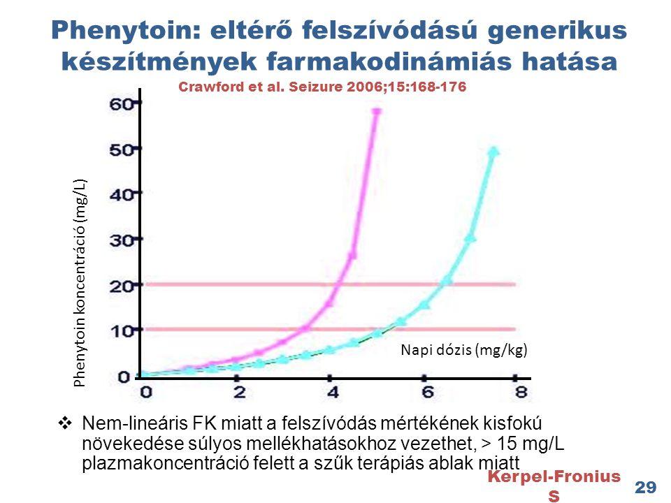 Phenytoin: eltérő felszívódású generikus készítmények farmakodinámiás hatása  Nem-lineáris FK miatt a felszívódás mértékének kisfokú növekedése súlyos mellékhatásokhoz vezethet, > 15 mg/L plazmakoncentráció felett a szűk terápiás ablak miatt 29 Kerpel-Fronius S Napi dózis (mg/kg) Phenytoin koncentráció (mg/L) Crawford et al.