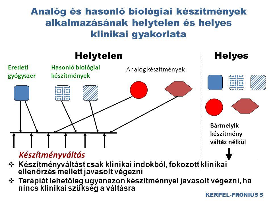Analóg és hasonló biológiai készítmények alkalmazásának helytelen és helyes klinikai gyakorlata  Készítményváltást csak klinikai indokból, fokozott klinikai ellenőrzés mellett javasolt végezni  Terápiát lehetőleg ugyanazon készítménnyel javasolt végezni, ha nincs klinikai szükség a váltásra KERPEL-FRONIUS S Hasonló biológiai készítmények Eredeti gyógyszer Analóg készítmények Készítményváltás Bármelyik készítmény váltás nélkül Helyes Helytelen