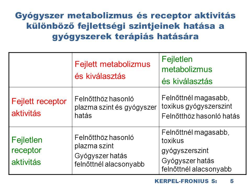 KERPEL-FRONIUS S: 5 Gyógyszer metabolizmus és receptor aktivitás különböző fejlettségi szintjeinek hatása a gyógyszerek terápiás hatására Fejlett metabolizmus és kiválasztás Fejletlen metabolizmus és kiválasztás Fejlett receptor aktivitás Felnőtthöz hasonló plazma szint és gyógyszer hatás Felnőttnél magasabb, toxikus gyógyszerszint Felnőtthöz hasonló hatás Fejletlen receptor aktivitás Felnőtthöz hasonló plazma szint Gyógyszer hatás felnőttnél alacsonyabb Felnőttnél magasabb, toxikus gyógyszerszint Gyógyszer hatás felnőttnél alacsonyabb