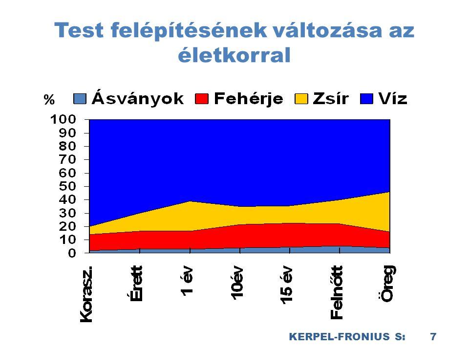 KERPEL-FRONIUS S: 7 Test felépítésének változása az életkorral %