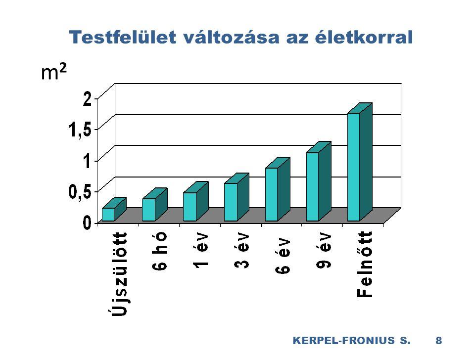 KERPEL-FRONIUS S. 8 Testfelület változása az életkorral m2m2