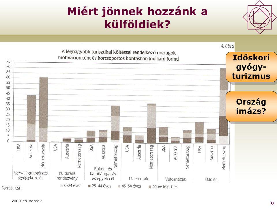 9 Miért jönnek hozzánk a külföldiek 2009-es adatok Időskori gyógy- turizmus Ország imázs