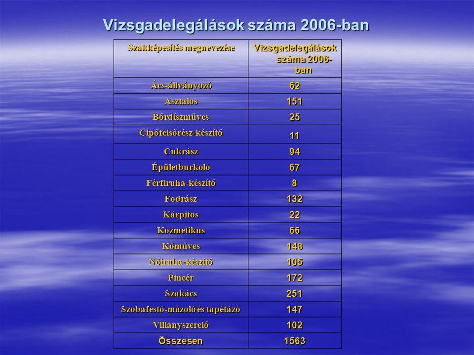 Vizsgadelegálások száma 2006-ban Szakképesítés megnevezése Vizsgadelegálások száma 2006- ban Ács-állványozó 62 Asztalos 151 Bőrdíszműves 25 Cipőfelsőrész-készítő 11 Cukrász 94 Épületburkoló 67 Férfiruha-készítő 8 Fodrász 132 Kárpitos 22 Kozmetikus 66 Kőműves 148 Nőiruha-készítő 105 Pincér 172 Szakács 251 Szobafestő-mázoló és tapétázó 147 Villanyszerelő 102 Összesen1563