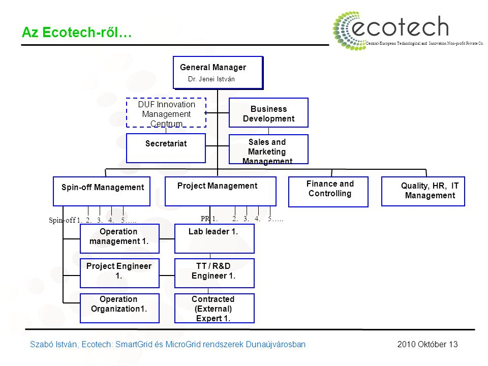 Central-European Technological and Innovation Non-profit Private Co. Az Ecotech-ről… Finance and Controlling Spin-off Management Business Development