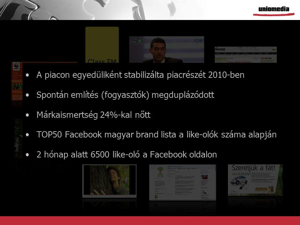A piacon egyedüliként stabilizálta piacrészét 2010-ben Spontán említés (fogyasztók) megduplázódott Márkaismertség 24%-kal nőtt TOP50 Facebook magyar brand lista a like-olók száma alapján 2 hónap alatt 6500 like-oló a Facebook oldalon