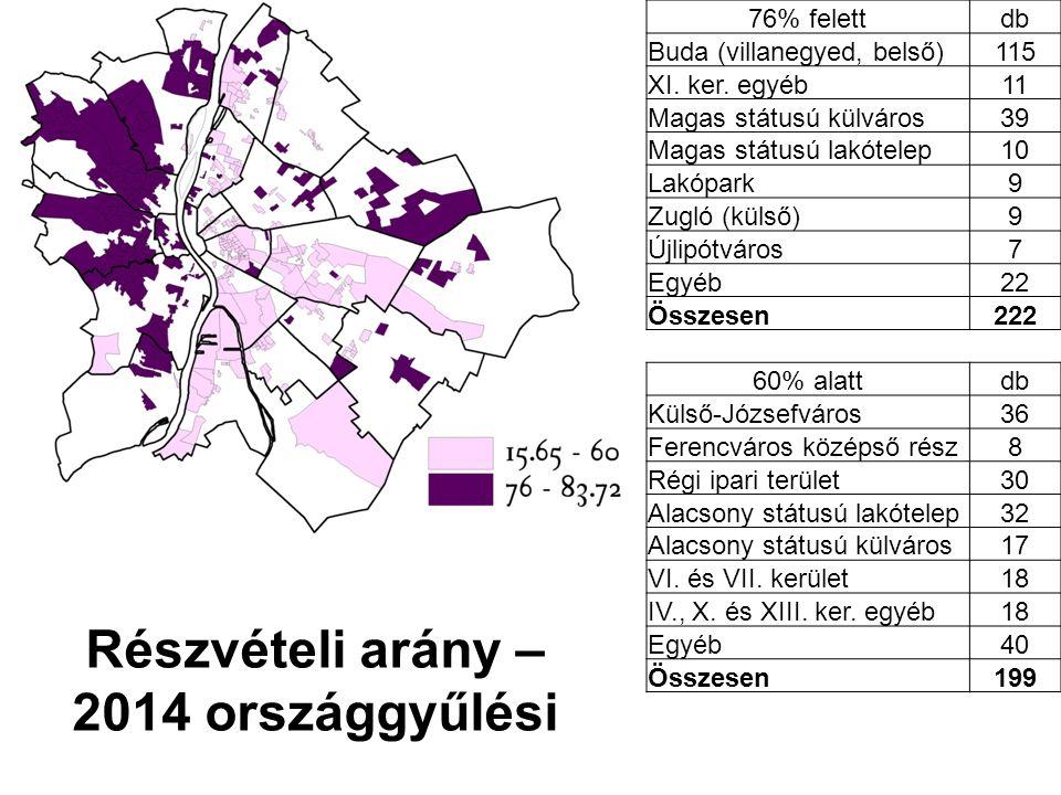 Részvételi arány – 2014 országgyűlési 76% felettdb Buda (villanegyed, belső)115 XI.