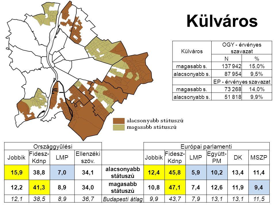 Külváros OGY - érvényes szavazat N% magasabb s.137 94215,0% alacsonyabb s.87 9549,5% EP - érvényes szavazat magasabb s.73 26814,0% alacsonyabb s.51 8189,9% Külváros OrszággyűlésiEurópai parlamenti Jobbik Fidesz- Kdnp LMP Ellenzéki szöv.