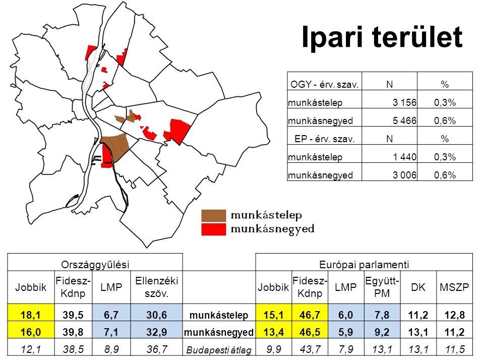 OGY - érv. szav.N% munkástelep3 1560,3% munkásnegyed5 4660,6% EP - érv.