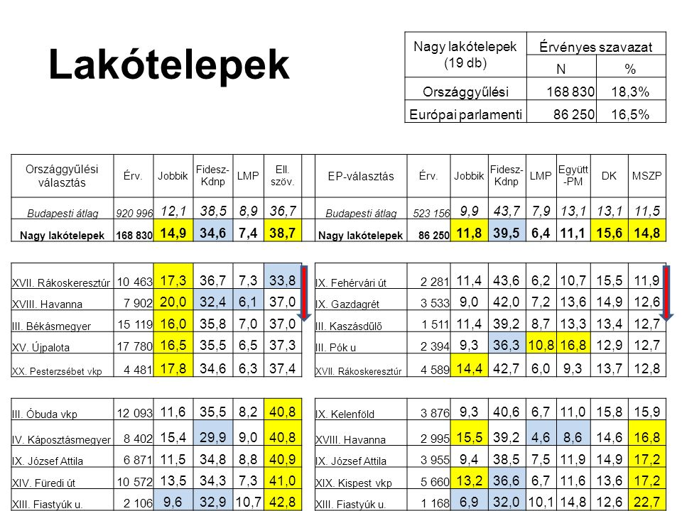 Lakópark Érvényes szavazat N% OGY4 7480,5% EP2 4330,5% OrszággyűlésiEurópai parlamenti Jobbik Fidesz- Kdnp LMP Ellenzéki szöv.
