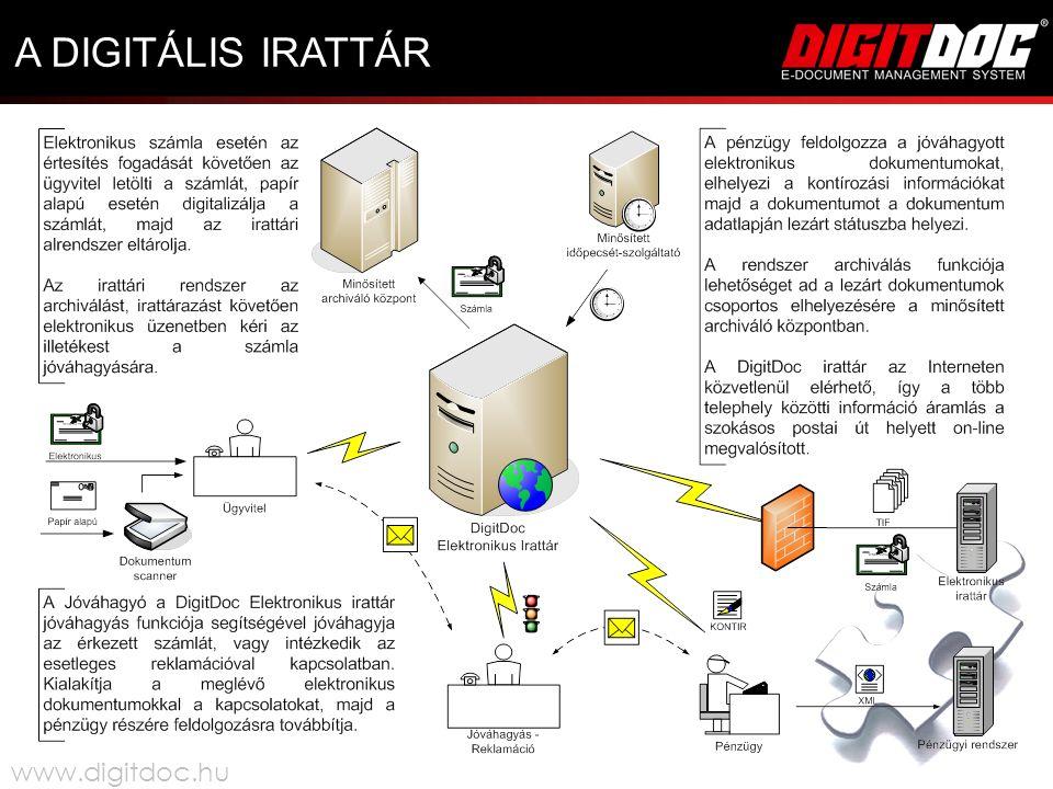 A DIGITÁLIS IRATTÁR www.digitdoc.hu