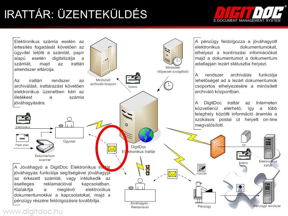 IRATTÁR: ÜZENTEKÜLDÉS www.digitdoc.hu