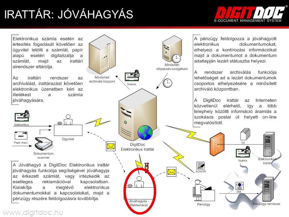 IRATTÁR: JÓVÁHAGYÁS www.digitdoc.hu