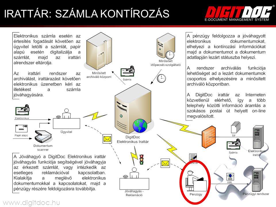 IRATTÁR: SZÁMLA KONTÍROZÁS www.digitdoc.hu