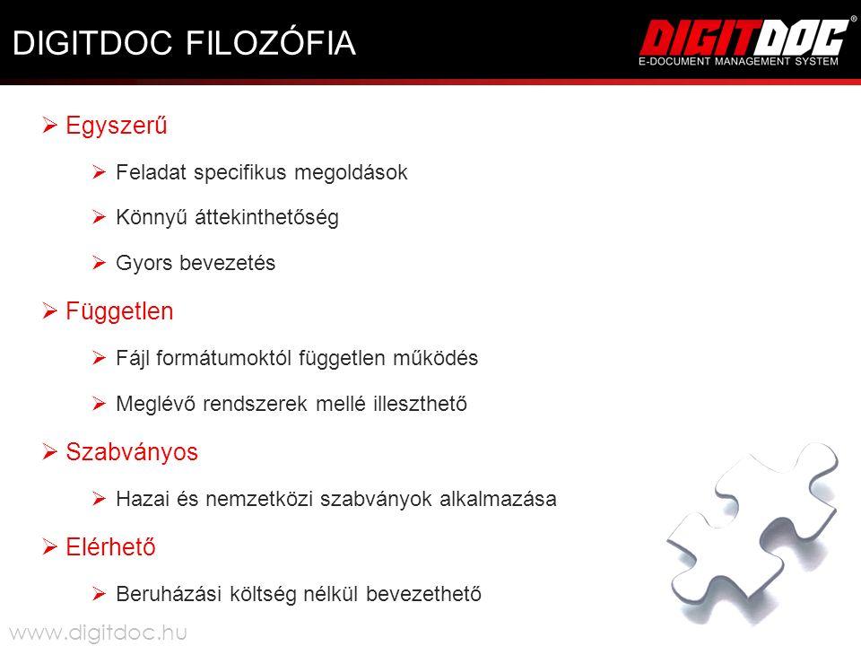 DIGITDOC FILOZÓFIA  Egyszerű  Feladat specifikus megoldások  Könnyű áttekinthetőség  Gyors bevezetés  Független  Fájl formátumoktól független működés  Meglévő rendszerek mellé illeszthető  Szabványos  Hazai és nemzetközi szabványok alkalmazása  Elérhető  Beruházási költség nélkül bevezethető