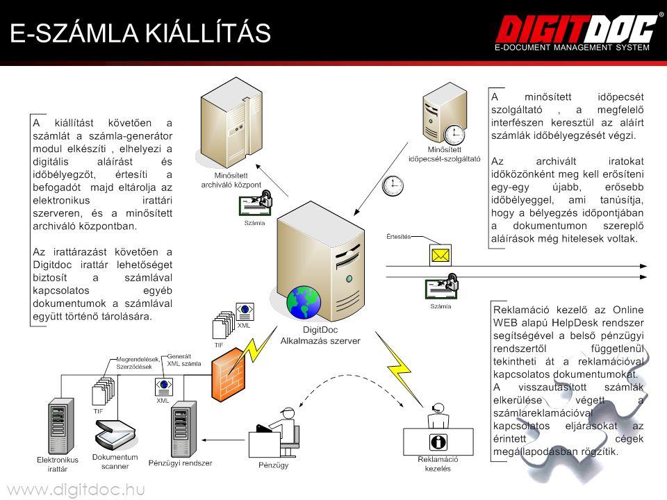 E-SZÁMLA KIÁLLÍTÁS www.digitdoc.hu