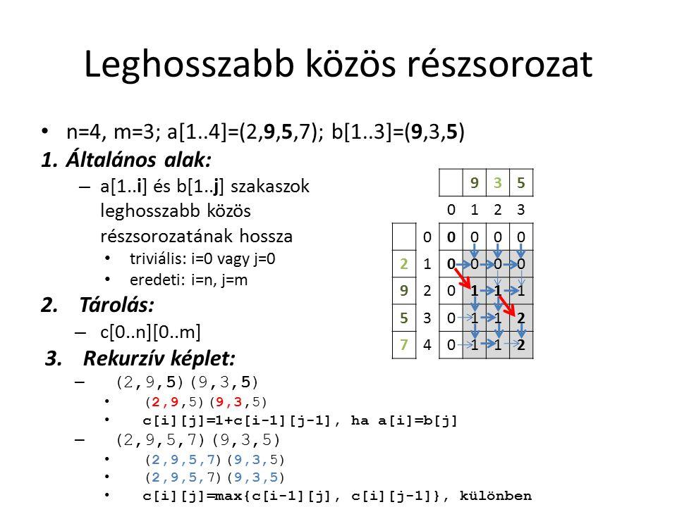 Leghosszabb közös részsorozat n=4, m=3; a[1..4]=(2,9,5,7); b[1..3]=(9,3,5) 1.Általános alak: – a[1..i] és b[1..j] szakaszok leghosszabb közös részsorozatának hossza triviális: i=0 vagy j=0 eredeti: i=n, j=m 2.Tárolás: – c[0..n][0..m] 3.Rekurzív képlet: – (2,9,5)(9,3,5) (2,9,5)(9,3,5) c[i][j]=1+c[i-1][j-1], ha a[i]=b[j] – (2,9,5,7)(9,3,5) (2,9,5,7)(9,3,5) c[i][j]=max{c[i-1][j], c[i][j-1]}, különben 935 0123 00000 210000 920111 530112 740112