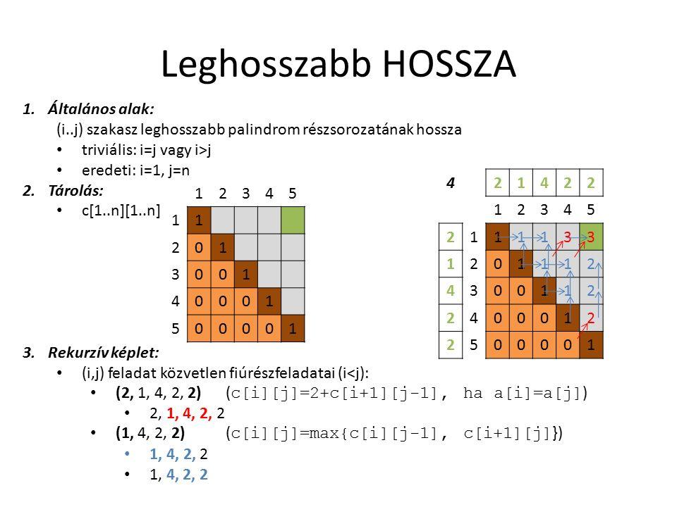 Leghosszabb HOSSZA 1.Általános alak: (i..j) szakasz leghosszabb palindrom részsorozatának hossza triviális: i=j vagy i>j eredeti: i=1, j=n 2.Tárolás: c[1..n][1..n] 3.Rekurzív képlet: (i,j) feladat közvetlen fiúrészfeladatai (i<j): (2, 1, 4, 2, 2) ( c[i][j]=2+c[i+1][j-1], ha a[i]=a[j] ) 2, 1, 4, 2, 2 (1, 4, 2, 2) ( c[i][j]=max{c[i][j-1], c[i+1][j] }) 1, 4, 2, 2 421422 12345 2111133 1201112 4300112 2400012 2500001 12345 11 201 3001 40001 500001