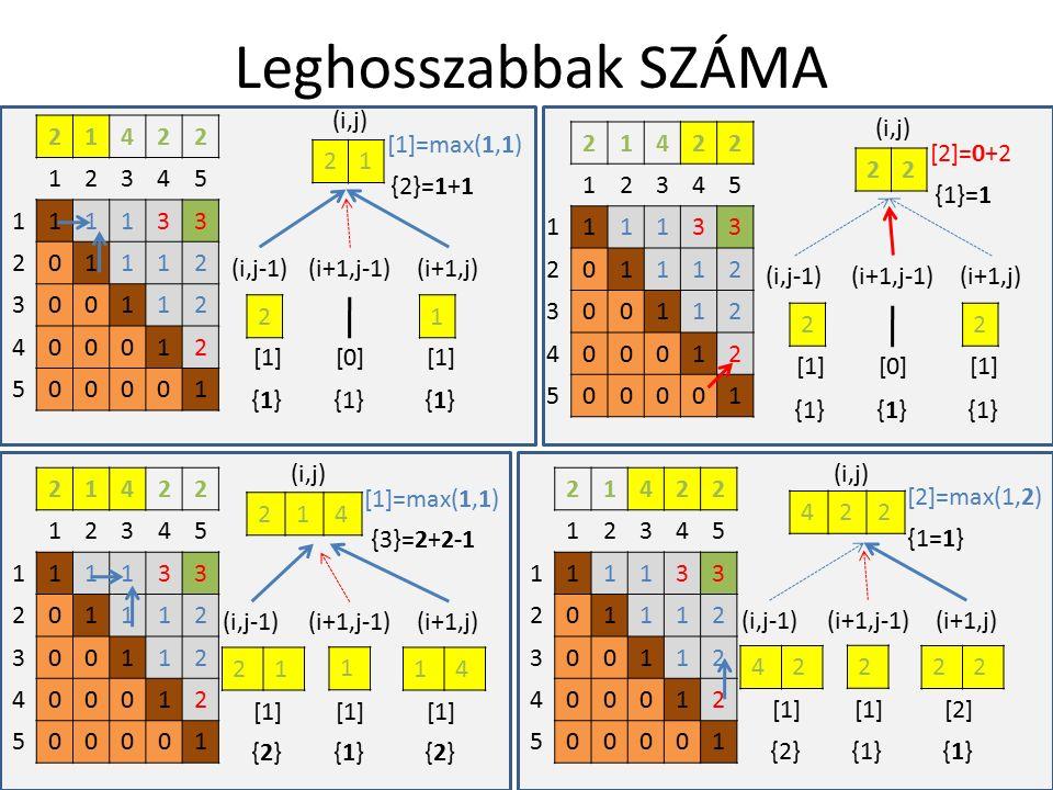 Leghosszabbak SZÁMA 21422 12345 111133 201112 300112 400012 500001 21 21 (i,j) [1] [0] (i,j-1)(i+1,j-1)(i+1,j) 21422 12345 111133 201112 300112 400012 500001 22 22 (i,j) [1] [0] (i,j-1)(i+1,j-1)(i+1,j) {1}{1}{1}{1}{1} {2}=1+1 [1]=max(1,1) {1}{1}{1} {1}=1 [2]=0+2 21422 12345 111133 201112 300112 400012 500001 214 2114 (i,j) [1] (i,j-1)(i+1,j-1)(i+1,j) {2}{2}{1}{1}{2}{2} {3}=2+2-1 [1]=max(1,1) 1 21422 12345 111133 201112 300112 400012 500001 422 4222 (i,j) [1][2][1] (i,j-1)(i+1,j-1)(i+1,j) {2}{1}{1}{1} {1=1} [2]=max(1,2) 2