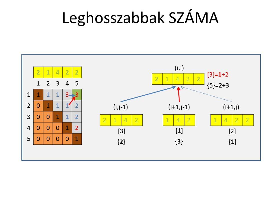 Leghosszabbak SZÁMA 21422 12345 111133 201112 300112 400012 500001 21422 2142 (i,j) [3][2] [1] (i,j-1) (i+1,j-1) (i+1,j) {2}{2} {3}{3} {1} {5}=2+3 [3]=1+2 1421422