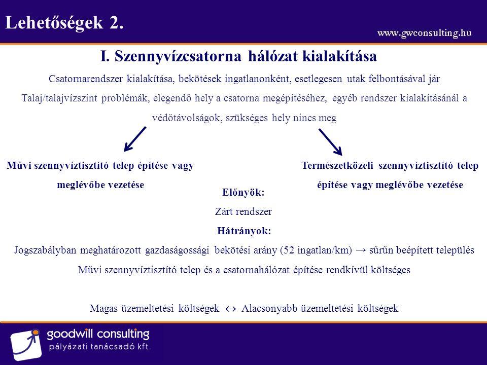 Lehetőségek 2. I. Szennyvízcsatorna hálózat kialakítása Művi szennyvíztisztító telep építése vagy meglévőbe vezetése Természetközeli szennyvíztisztító