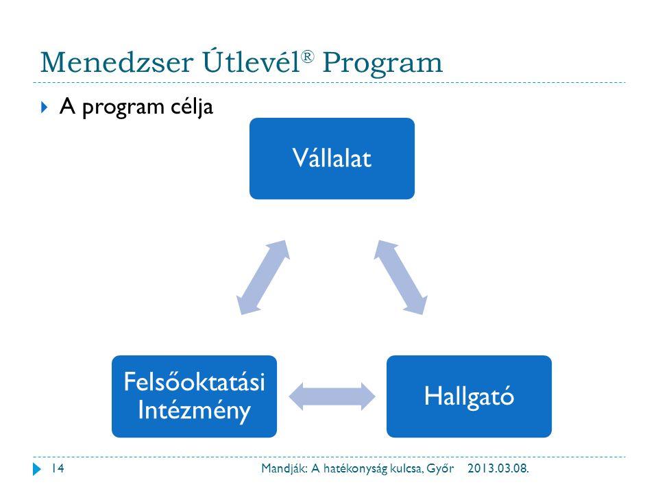 Menedzser Útlevél ® Program  A program célja VállalatHallgató Felsőoktatási Intézmény 2013.03.08.14Mandják: A hatékonyság kulcsa, Győr
