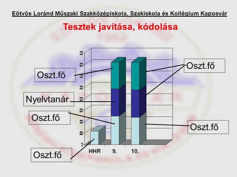 Oszt.fő Nyelvtanár Tesztek javítása, kódolása