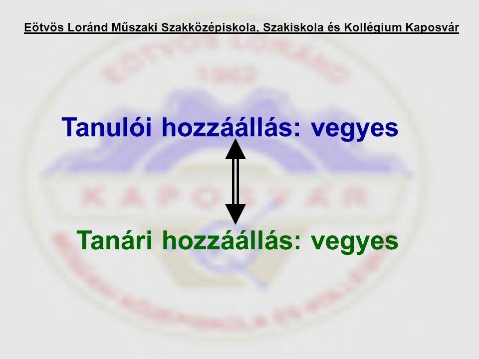 Eötvös Loránd Műszaki Szakközépiskola, Szakiskola és Kollégium Kaposvár Tanulói hozzáállás: vegyes Tanári hozzáállás: vegyes