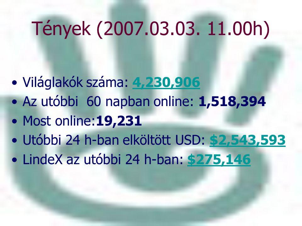 Tények (2007.03.03. 11.00h) Világlakók száma: 4,230,9064,230,906 Az utóbbi 60 napban online: 1,518,394 Most online:19,231 Utóbbi 24 h-ban elköltött US