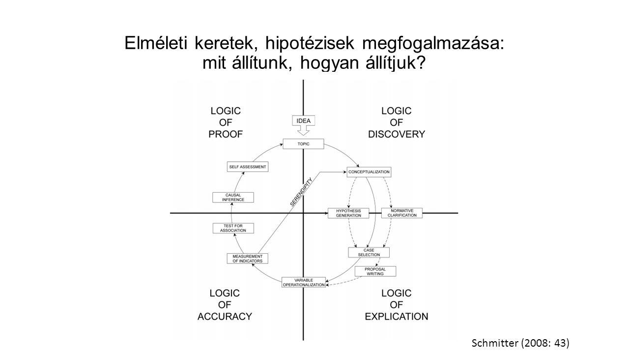 Elméleti keretek, hipotézisek megfogalmazása: mit állítunk, hogyan állítjuk? Schmitter (2008: 43)