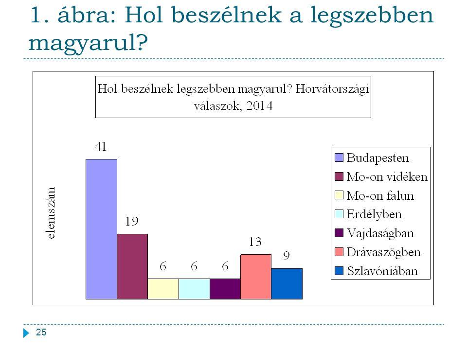1. ábra: Hol beszélnek a legszebben magyarul? 25