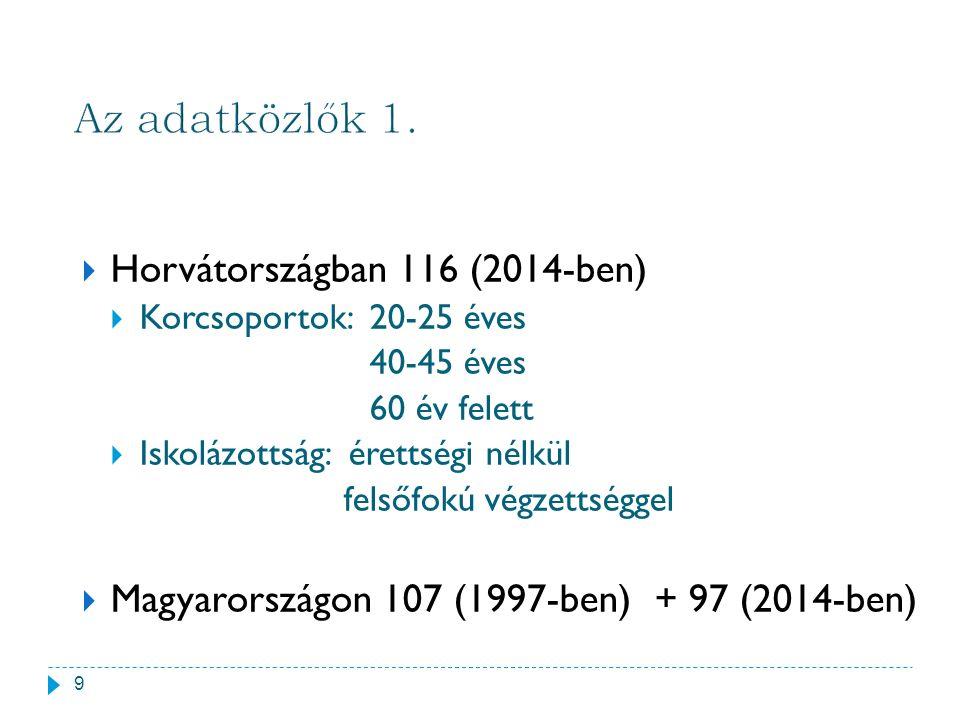  Horvátországban 116 (2014-ben)  Korcsoportok: 20-25 éves 40-45 éves 60 év felett  Iskolázottság: érettségi nélkül felsőfokú végzettséggel  Magyar