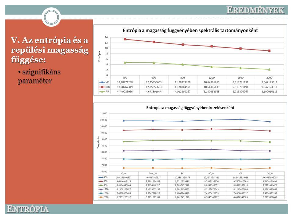 V. Az entrópia és a repülési magasság függése: szignifikáns paraméter szignifikáns paraméter