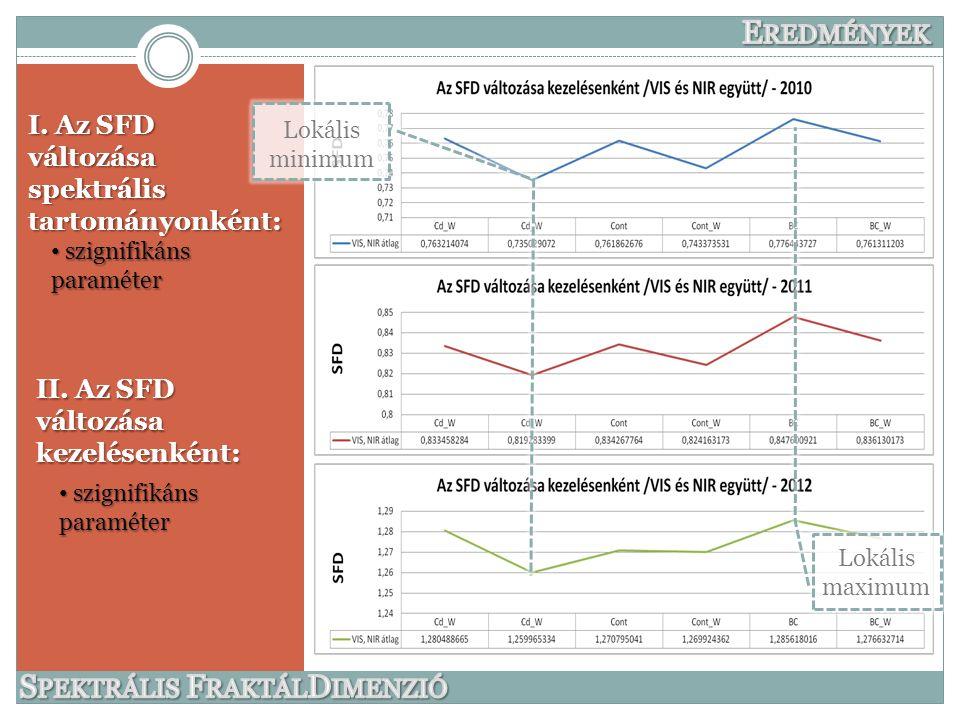 II. Az SFD változása kezelésenként: szignifikáns paraméter szignifikáns paraméter I.