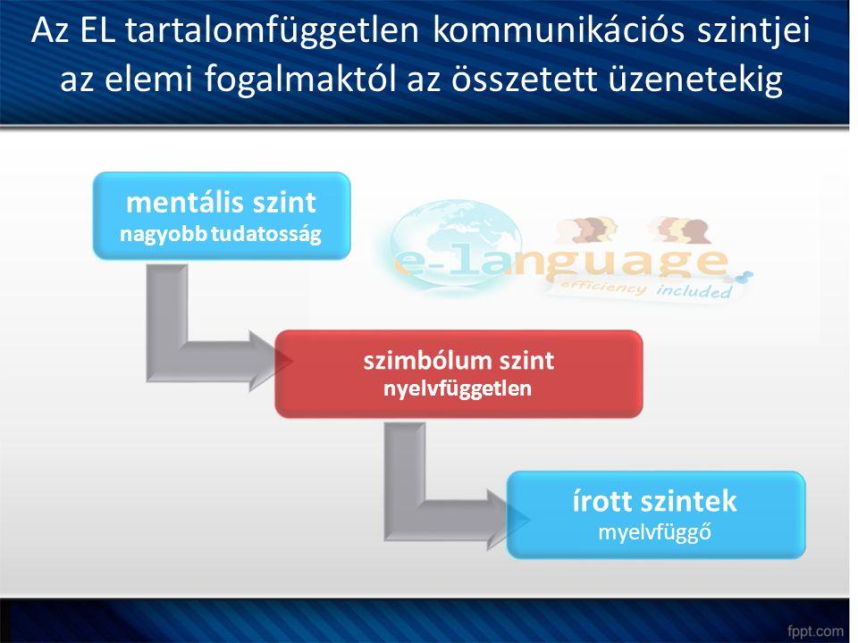 Az EL tartalomfüggetlen kommunikációs szintjei az elemi fogalmaktól az összetett üzenetekig mentális szint nagyobb tudatosság szimbólum szint nyelvfüggetlen írott szintek myelvfüggő