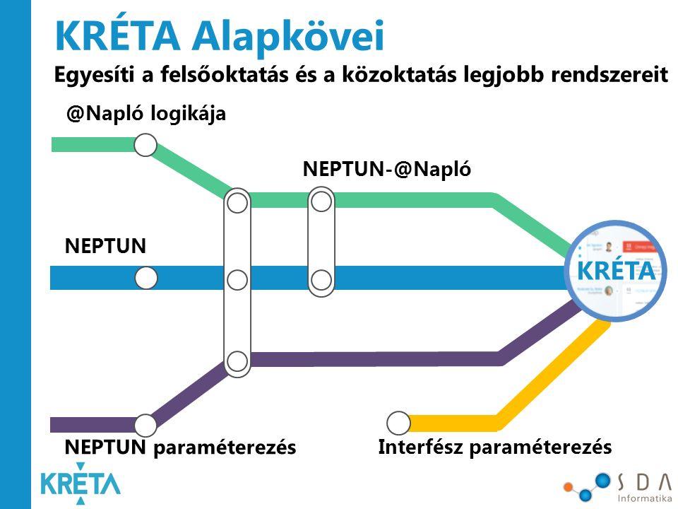 2015.november NEPTUN-@Napló bevezetése 2015 október Migráció az Educatio Nkft.