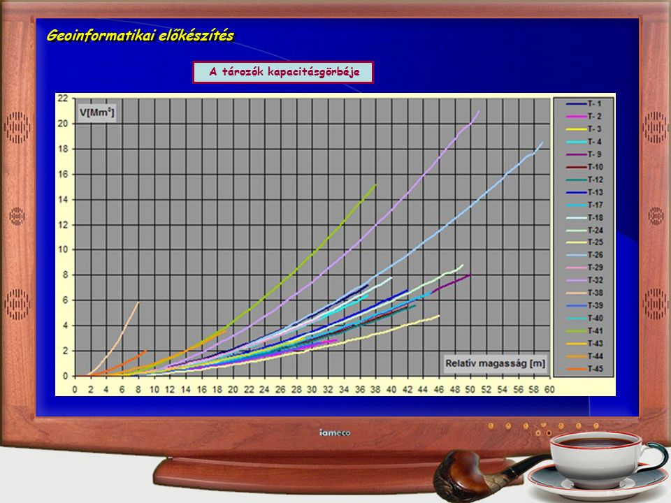 Geoinformatikai előkészítés A tározók kapacitásgörbéje