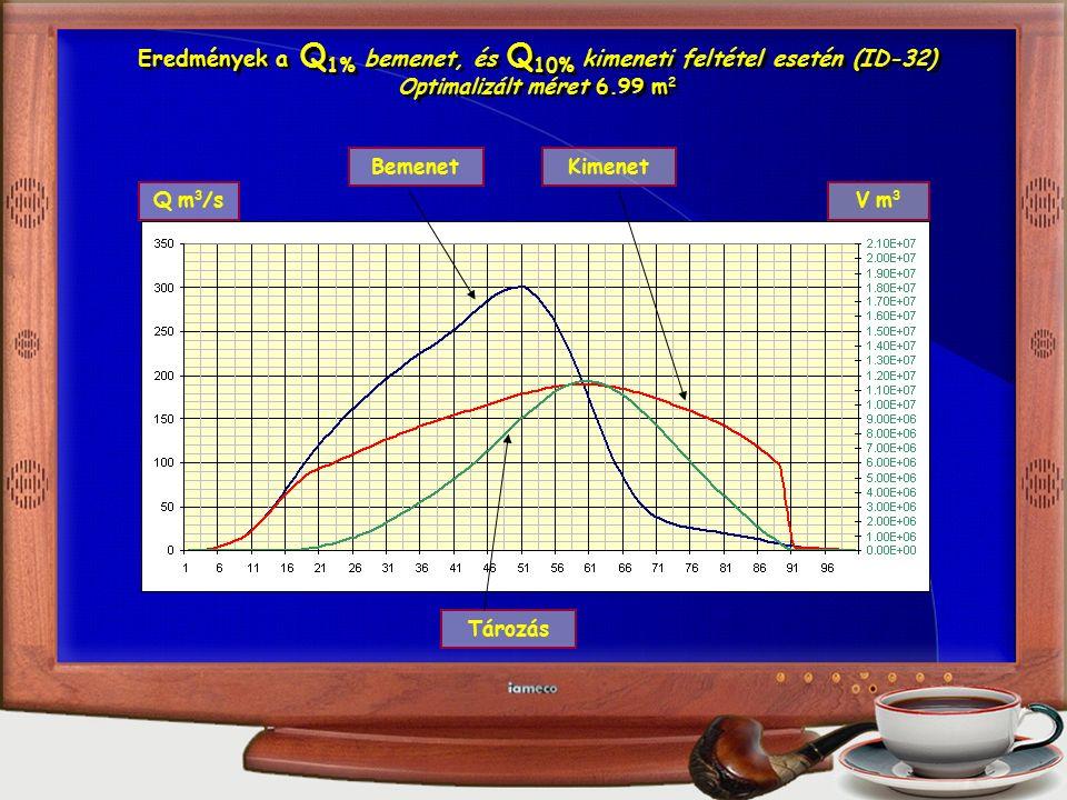 Eredmények a Q 1% bemenet, és Q 10% kimeneti feltétel esetén (ID-32) Optimalizált méret 6.99 m 2 Eredmények a Q 1% bemenet, és Q 10% kimeneti feltétel esetén (ID-32) Optimalizált méret 6.99 m 2 Q m 3 /sV m3V m3 BemenetKimenet Tározás