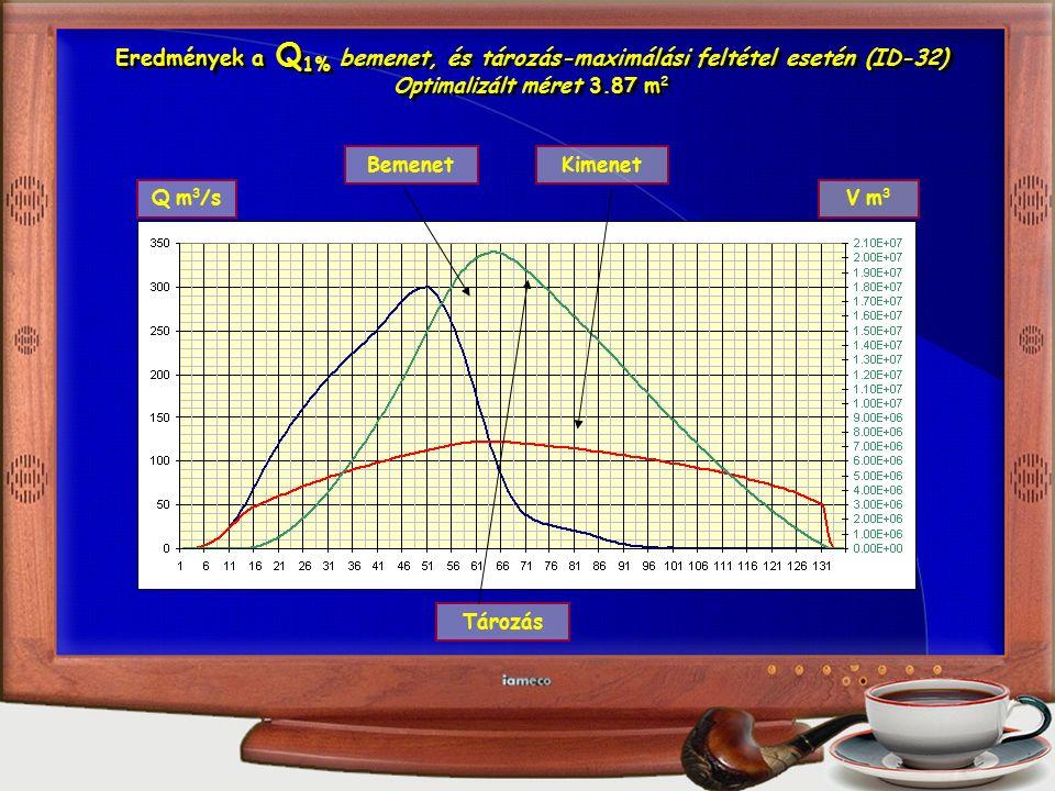 Q m 3 /sV m3V m3 BemenetKimenet Tározás Eredmények a Q 1% bemenet, és tározás-maximálási feltétel esetén (ID-32) Optimalizált méret 3.87 m 2 Eredmények a Q 1% bemenet, és tározás-maximálási feltétel esetén (ID-32) Optimalizált méret 3.87 m 2