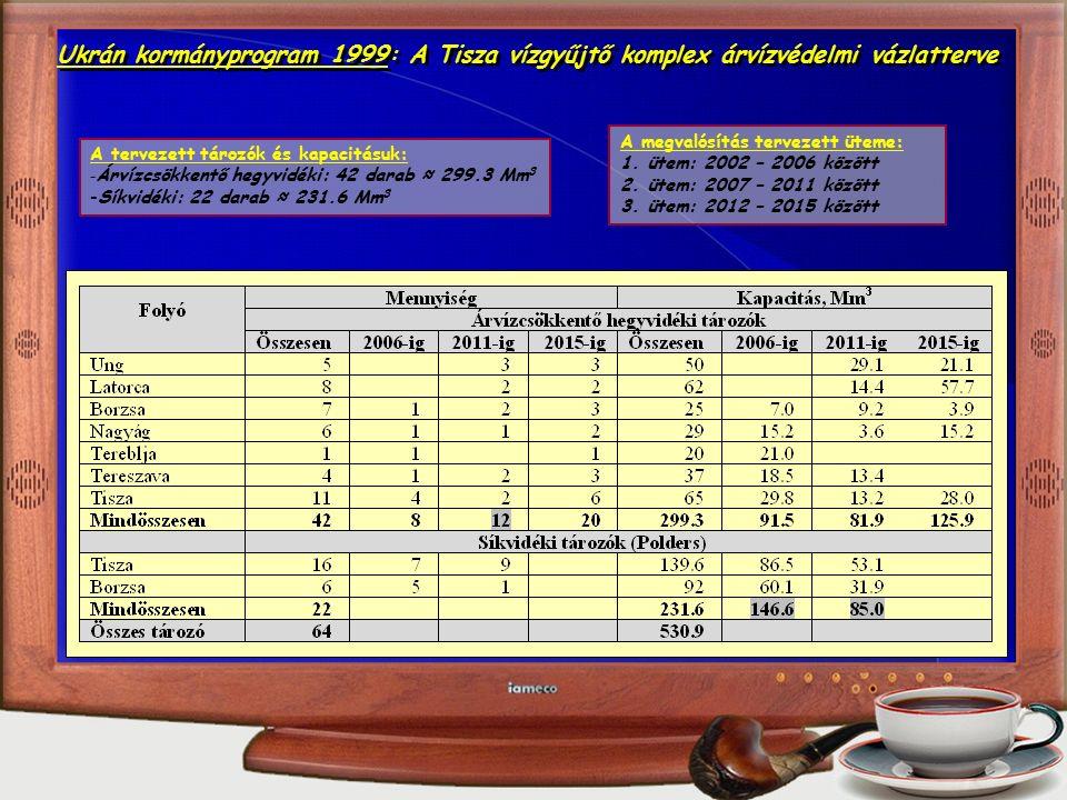 Q m 3 /sV m3V m3 BemenetKimenet Tározás Eredmények a Q 2001 bemenet esetén (ID-32) Optimalizált méret 6.99 m 2 Eredmények a Q 2001 bemenet esetén (ID-32) Optimalizált méret 6.99 m 2