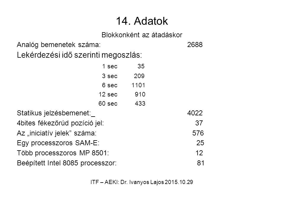 14. Adatok Blokkonként az átadáskor Analóg bemenetek száma: 2688 Lekérdezési idő szerinti megoszlás: 1 sec 35 3 sec 209 6 sec 1101 12 sec 910 60 sec 4