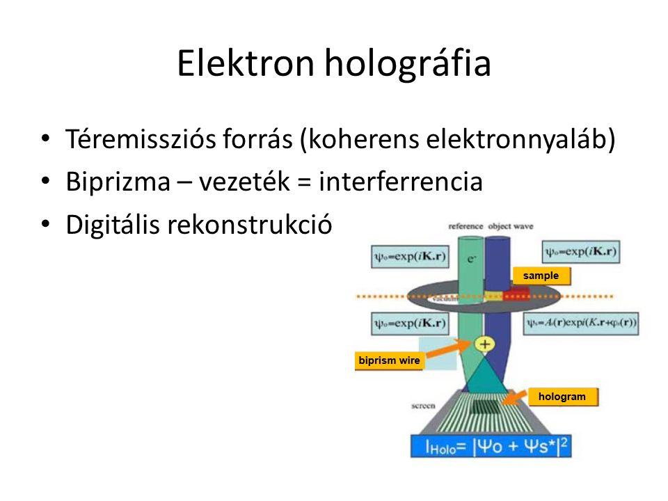 Elektron holográfia Téremissziós forrás (koherens elektronnyaláb) Biprizma – vezeték = interferrencia Digitális rekonstrukció