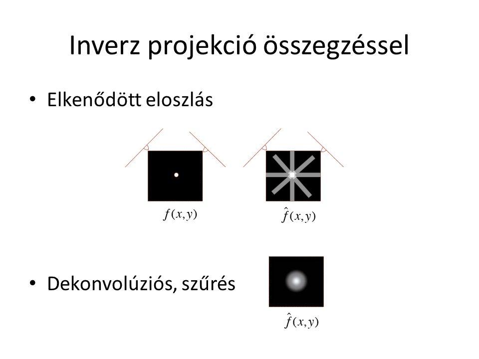 Inverz projekció összegzéssel Elkenődött eloszlás Dekonvolúziós, szűrés