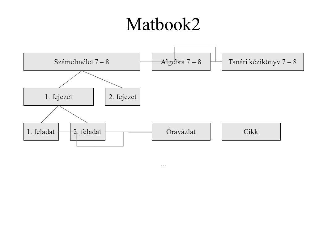 Matbook2 Számelmélet 7 – 8 1. fejezet2. fejezet 1. feladat2. feladat Algebra 7 – 8Tanári kézikönyv 7 – 8 ÓravázlatCikk...