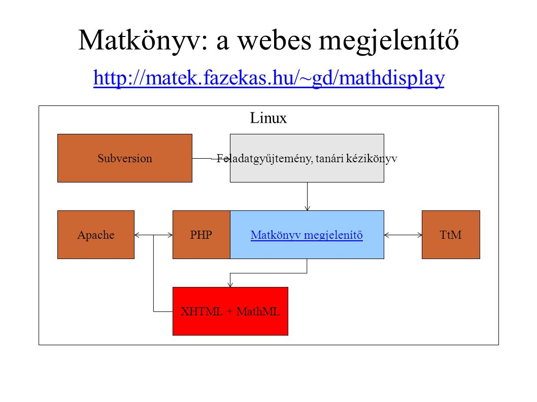 Matkönyv: a webes megjelenítő Linux Feladatgyűjtemény, tanári kézikönyv Matkönyv megjelenítőTtM XHTML + MathML PHPApache Subversion http://matek.fazekas.hu/~gd/mathdisplay