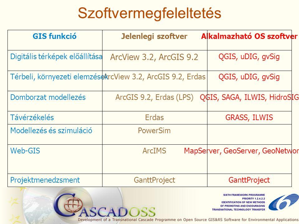 Szoftvermegfeleltetés GanttProject Projektmenedzsment MapServer, GeoServer, GeoNetwork OSArcIMSWeb-GIS PowerSimModellezés és szimuláció GRASS, ILWISErdasTávérzékelés QGIS, SAGA, ILWIS, HidroSIGArcGIS 9.2, Erdas (LPS)Domborzat modellezés QGIS, uDIG, gvSigArcView 3.2, ArcGIS 9.2, ErdasTérbeli, környezeti elemzések QGIS, uDIG, gvSig ArcView 3.2, ArcGIS 9.2 Digitális térképek előállítása Alkalmazható OS szoftverJelenlegi szoftverGIS funkció